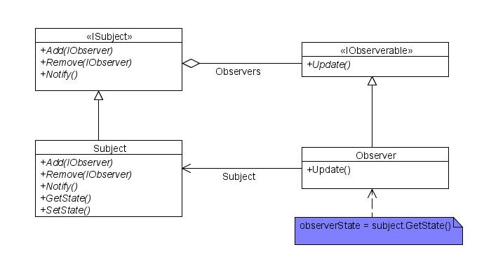 The gallery for --> Observer Pattern Class Diagram